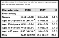 Table 2.32. Prevalence (% and 95% confidence interval) of ever and current cigar smoking among women aged 18 years or older, by selected characteristics, National Health Interview Survey, United States, 1970-1998.