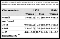 Table 2.34. Prevalence (% and 95% confidence interval) of current use of smokeless tobacco among adults aged 18 years or older, by gender and selected characteristics, National Health Interview Survey, United States, 1970 and 1991, 1992, 1994 (aggregate data) and 1998.