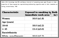 Table 2.35. Percentage (and 95% confidence interval) of nonsmoking women aged 18 years or older who reported that anyone smoked in their immediate work area and the proportion of those exposed who reported being bothered by cigarette smoke in their immediate work area, by selected characteristics, National Health Interview Survey, United States, 1992.