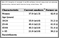 Table 2.37. Perception of overweight (% and 95% confidence interval) among normal and underweight women aged 18 years or older, by smoking status and selected characteristics, National Health Interview Survey, United States, 1991.
