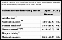 Table 2.40. Prevalence (% and 95% confidence interval) of alcohol and marijuana use among adults aged 18 years or older, by gender, smoking status, and age, National Household Survey on Drug Abuse, United States, 1997-1998.