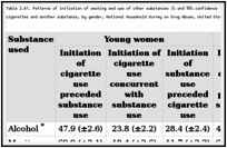 Table 2.41. Patterns of initiation of smoking and use of other substances (% and 95% confidence interval) among young adults aged 18-24 years who ever used cigarettes and another substance, by gender, National Household Survey on Drug Abuse, United States, 1997-1998.