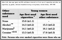 Table 2.42. Mean age (years and 95% confidence interval) at first use of cigarettes and other substances among young adults aged 18-24 years who had ever smoked cigarettes, by gender, National Household Survey on Drug Abuse, United States, 1997-1998.