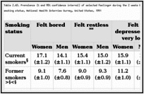 Table 2.43. Prevalence (% and 95% confidence interval) of selected feelings* during the 2 weeks before the survey among adults aged 18 years or older, by gender and smoking status, National Health Interview Survey, United States, 1991.