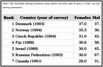 Table 2.44. Estimated smoking prevalence among females and males aged 15 years or older, by country and gender, latest available year (ranked in order of female smoking prevalence).