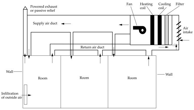 Air Handling Unit Diagram | Wiring Diagram on