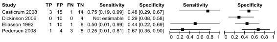 Figure 8. Forest plot of sensitivity and specificity: Eucapnic voluntary hyperpnea vs. ECT (participants with no history of EIB/EIA; FEV1 fall index 10 percent or more for ECT and EVH).