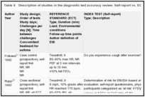 Table 6. Description of studies in the diagnostic test accuracy review: Self-report vs. ECT.