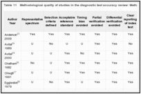 Table 11. Methodological quality of studies in the diagnostic test accuracy review: Methacholine vs. ECT.