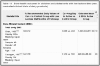 Table 14. Bone health outcomes in children and adolescents with low lactose diets (results from randomized controlled clinical trials of dairy products).