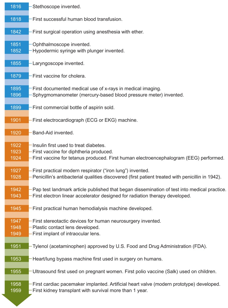 Figure 23. History of medical technology: Selected milestones, 1816–2008.