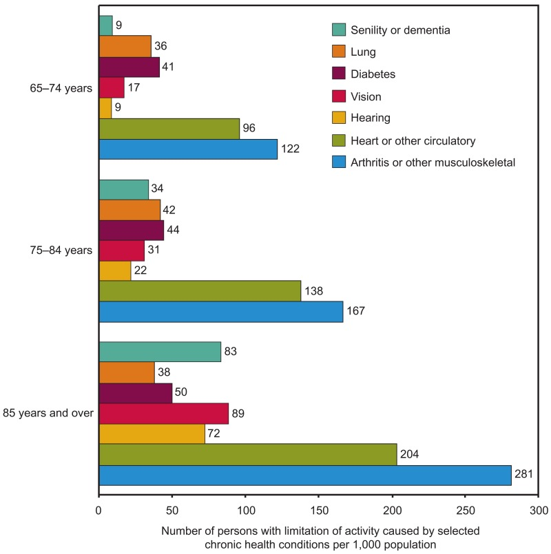 Figure 15. Limitation of activity caused by selected chronic health conditions among older adults, by age: United States, 2006–2007.