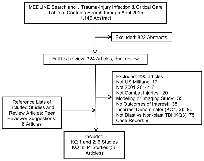 Figure 3 literature flow chart prevalence and epidemiology of literature flow chart ccuart Image collections
