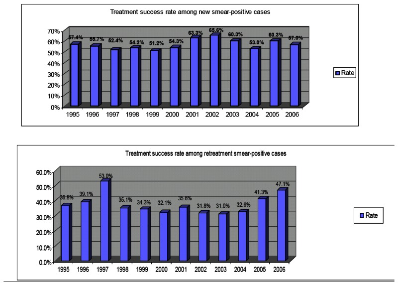 Figure 14. Treatment success among new and retreatment sputum-smear positive patients in Azerbaijan (1995–2006).