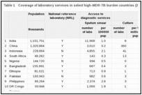 Table 1. Coverage of laboratory services in select high-MDR-TB burden countries (2006).