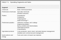 TABLE 7.1. Operating Segments and Sales.