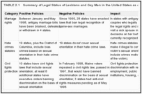 TABLE 2.1. Summary of Legal Status of Lesbians and Gay Men in the United States as of May 1998 .