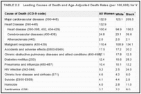 TABLE 2.2. Leading Causes of Death and Age-Adjusted Death Rates (per 100,000) for Women, United States, 1995 .