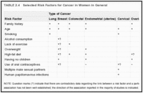 TABLE 2.4. Selected Risk Factors for Cancer in Women in General .