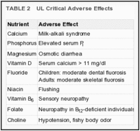 TABLE 2. UL Critical Adverse Effects.