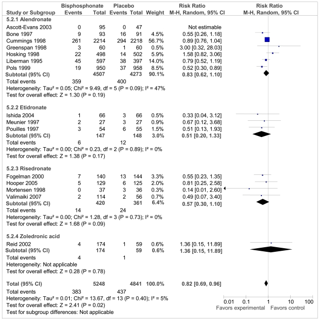 Appendix Figure C9. Total Nonvertebral Fractures: Sensitivity Analysis Including Additional Primary Prevention Trials of Bisphosphonate vs. Placebo.