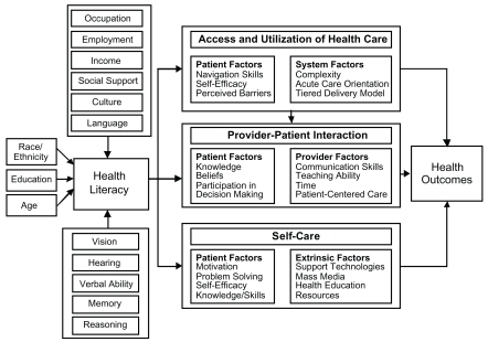 FIGURE 2-1. Causal pathways between limited health literacy and health outcomes.