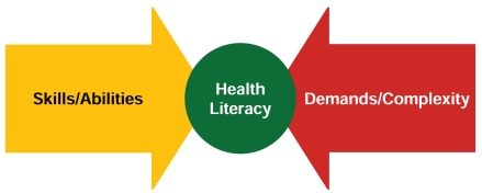 Measuring Health Literacy: What? So What? Now What? - Measures of ...