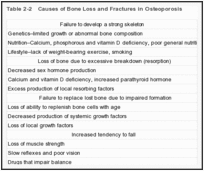 Table 2-2. Causes of Bone Loss and Fractures in Osteoporosis.