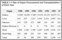 TABLE 1-1 Size of Organ Procurement and Transplantation Network Waiting List, by Organ at End of Each Year .