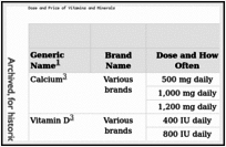 Dose and Price of Vitamins and Minerals.