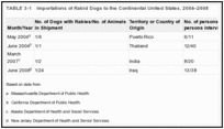 TABLE 3-1. Importations of Rabid Dogs to the Continental United States, 2004–2008.