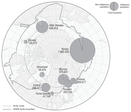 FIGURE 2-21. The circumpolar region showing indigenous and nonindigenous population distributions.