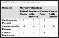 TABLE 6-2. Mortality Ranking of Top NCDs and Communicable Diseases.