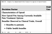 TABLE 6-4. Example of an Adapted Benefit-Risk Framework for Approval of Opioid Products.