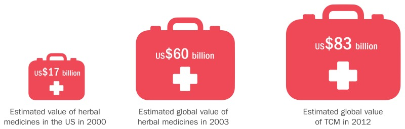 AN INDICATION OF THE GROWING VALUE OF INTERNATIONAL TRADE IN HERBAL MEDICINES.