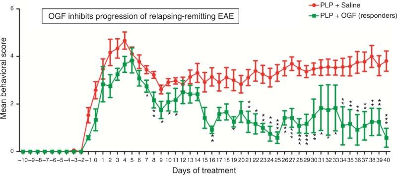 Figure 2, [Clinical behavioral scores in SJL/J   ]  - Multiple