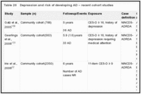 Table 20. Depression and risk of developing AD – recent cohort studies.