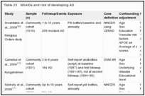 Table 23. NSAIDs and risk of developing AD.