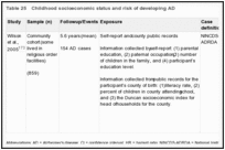 Table 25. Childhood socioeconomic status and risk of developing AD.