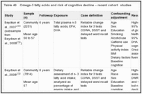 Table 40. Omega-3 fatty acids and risk of cognitive decline – recent cohort studies.