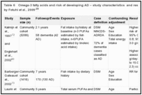 Table 6. Omega-3 fatty acids and risk of developing AD – study characteristics and results from studies reviewed by Fotuhi et al., 2009.