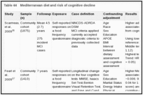 Table 44. Mediterranean diet and risk of cognitive decline.