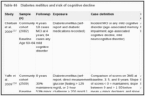 Table 46. Diabetes mellitus and risk of cognitive decline.