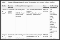 Table 7. Omega-3 fatty acids and risk of developing AD – recent cohort studies.