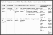 Table 65. Tobacco use and risk of cognitive decline – recent cohort studies.