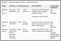 Table 68. APOE genotype and risk of cognitive decline.