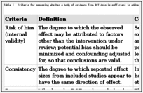 Table 1. Criteria for assessing whether a body of evidence from RCT data is sufficient to address a question of benefits or the balance of benefits and harms.