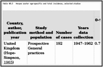 Table 40.3. Herpes zoster age-specific and total incidence, selected studies.