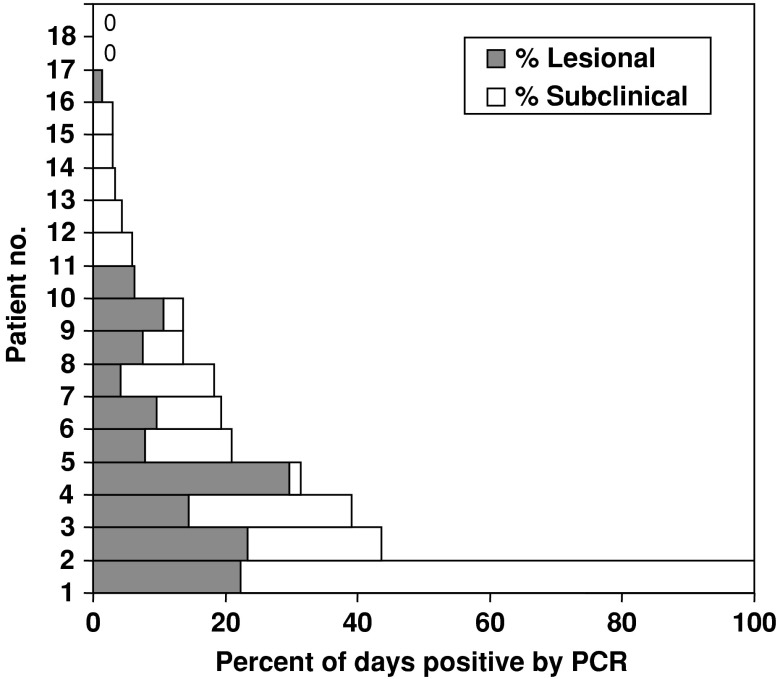 Fig. 36.2. Variability in symptomatic and subclinical shedding among 26 women with genital HSV-2 infection for less than 2 years.