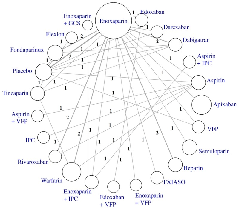 Figure 48 Network Of Comparison Of Specific Interventions For Total